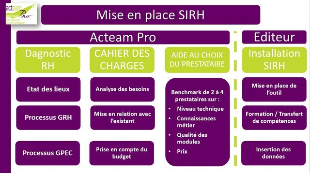 Accompagnement SIRH Acteam Pro