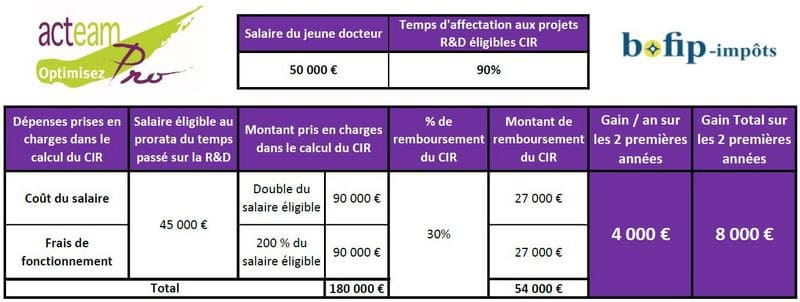 Financement Jeune Docteur