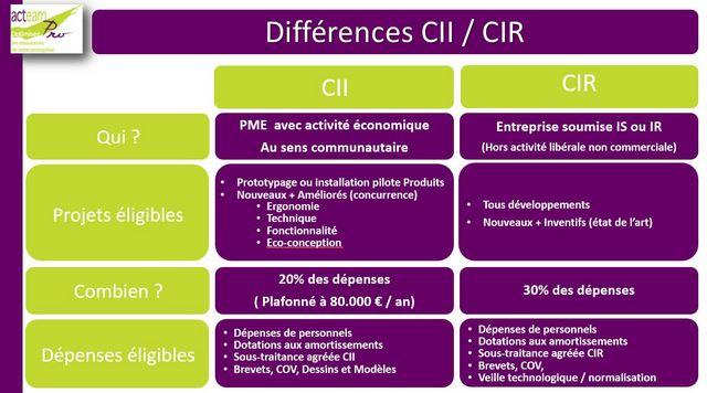 Comparatif financements CII et CIR