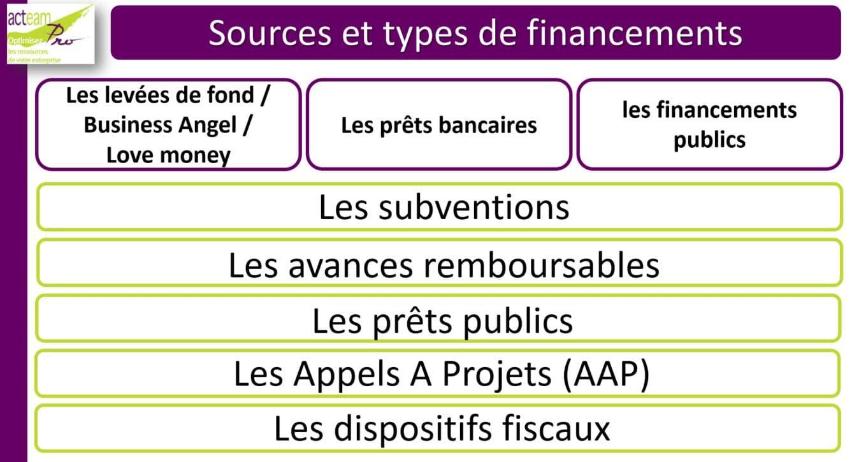 Acteam Pro Types et sources de financements